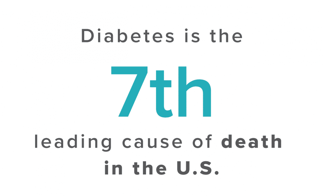 Diabetes is the 7th leading cause of death in the U.S