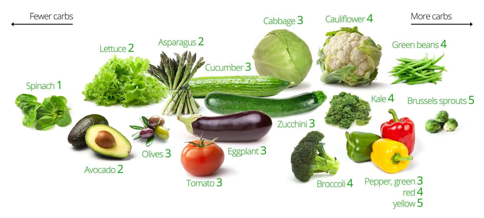 Leafy greens and other non-starchy vegetables